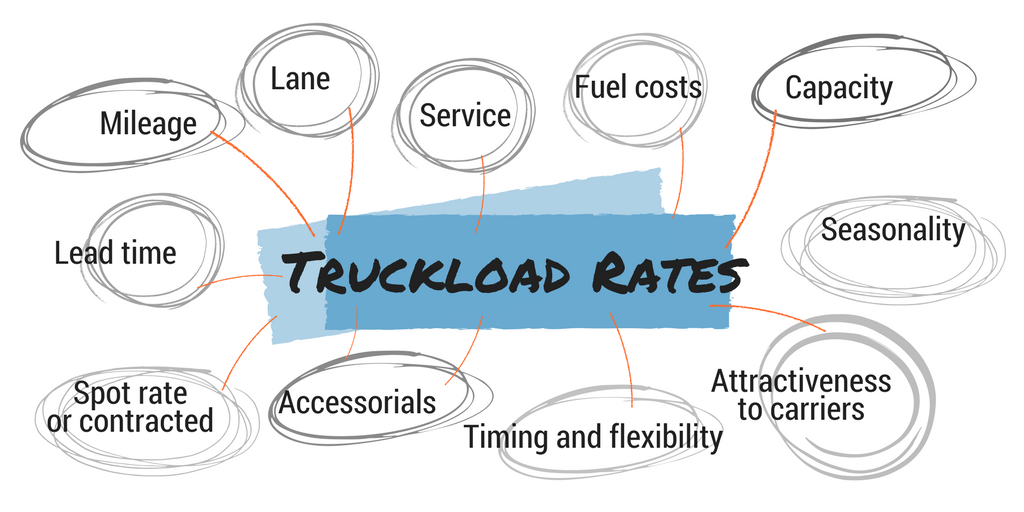 Truckload Rates: What Goes into a Freight Quote?