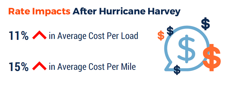 hurricane-rate-impacts-transportation