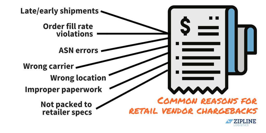 reasons for retail chargebacks